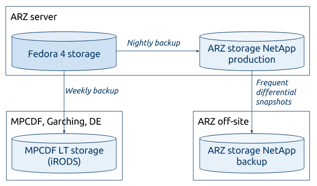 ARCHE storage procedures